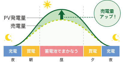 PV発電量イメージ