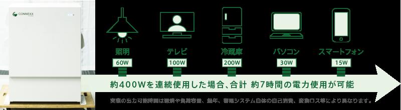 約400Wを連続使用した場合、合計 約7時間の電力使用が可能