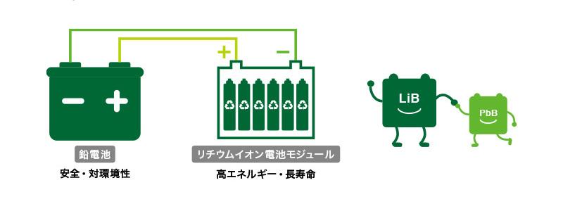 BIND Battery ®の最小構成ユニット(24V)