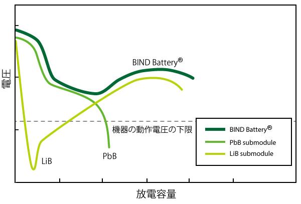 First plateau 鉛電池(PbB)は初期段階でLibをサポートしている。 Second plateau リチウムイオン電池(liB)は、放電の中期および末期で電圧を維持する。